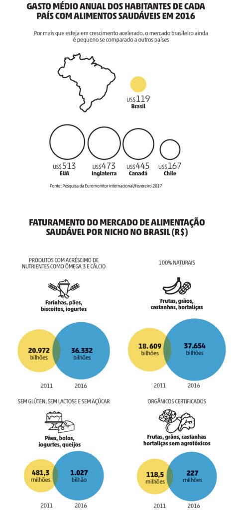 estatistica mercado alimentacao saudavel bmaiscomunicacao