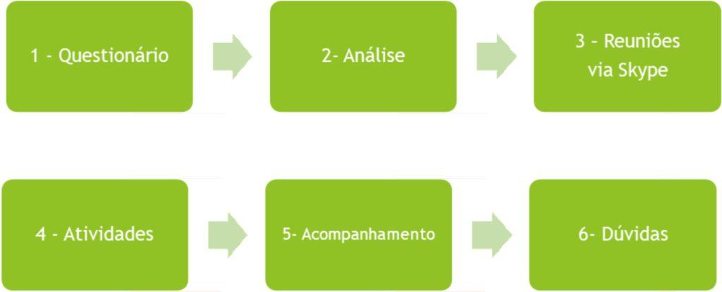 etapas consultoria marketing LuLopes